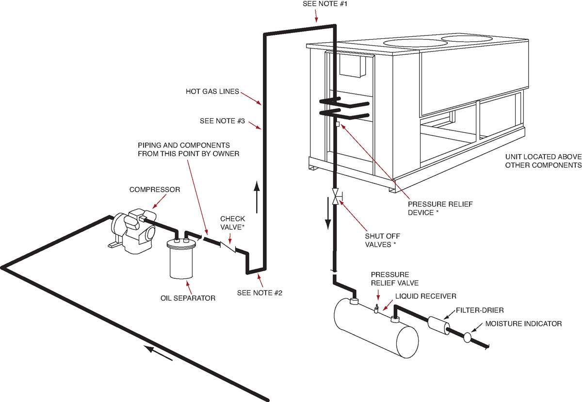 Refrigeration: Refrigeration Piping Support
