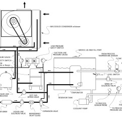 mechanical schematic for maximum air cooled 15 30 ton portable liquid chillers [ 1200 x 982 Pixel ]