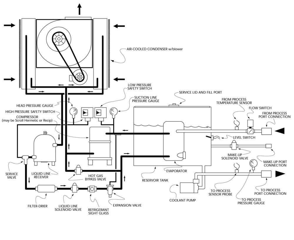 medium resolution of mechanical schematic for maximum air cooled 15 30 ton portable liquid chillers
