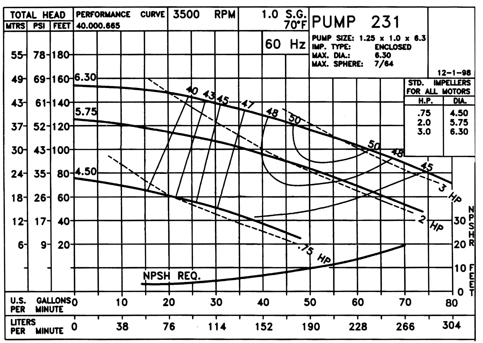 Sizing pumps and valves. : ChemicalEngineering