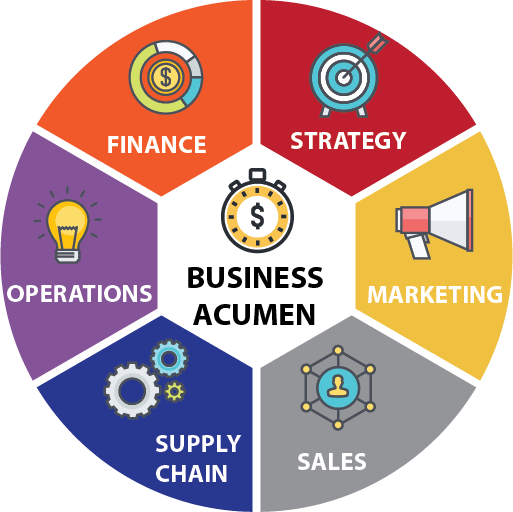 Business Acumen Skills Training By Advantexe