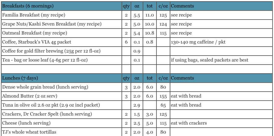 Backpacking Food List Simple And Nutritious For 7 Days