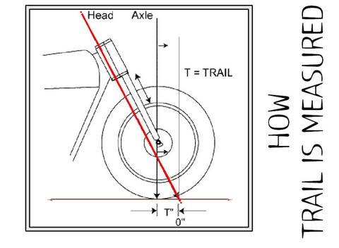 Motorcycle Rake And Trail Formula Wheel Trail Wiring