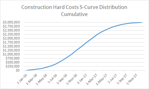 S Curve Forecasting In Real Estate Development