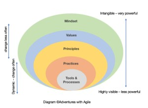 the agile onion metaphor for show what agile is