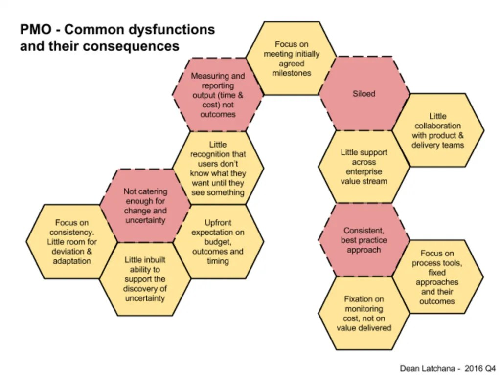 pmo-common-dysfunctions-1024x782