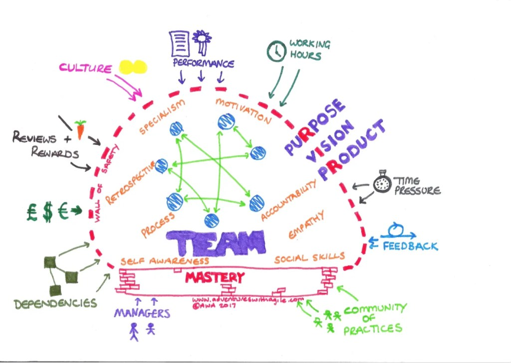 A Model For High Performing Teams Adventures With Agile