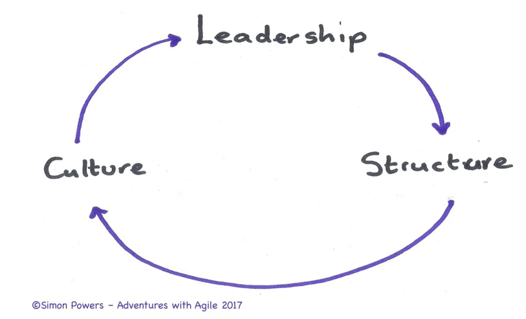 Leadership-Structure-Culture