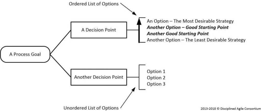 Disciplined Agile Goal Notation