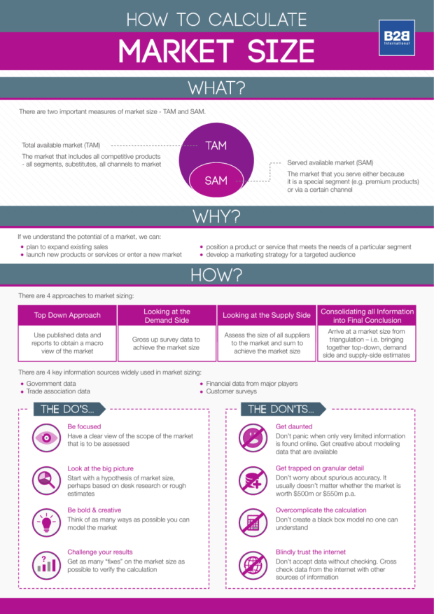 How-to-calculate-market-size-infographic