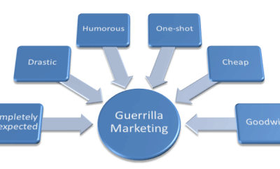 what-is-guerilla-marketing-definition