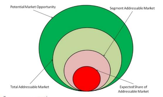 market-sizing-how-to-estimate-market-size