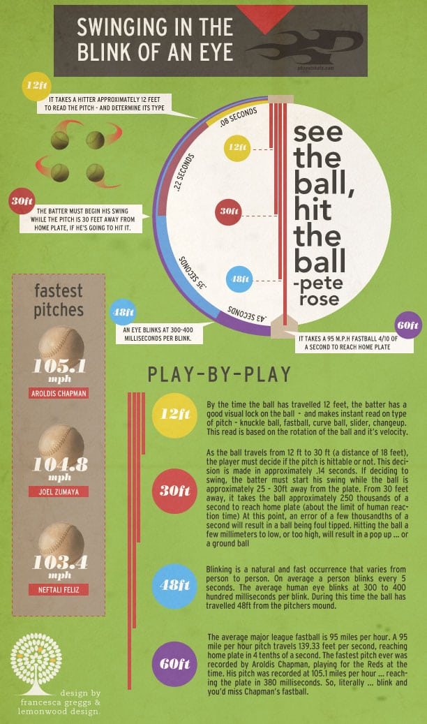 swinging-in-the-blick-of-an-eye-infographic