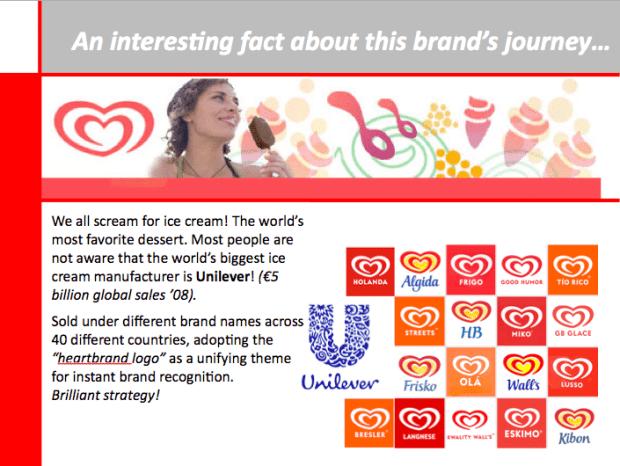 unilever-ice-cream-brands-list