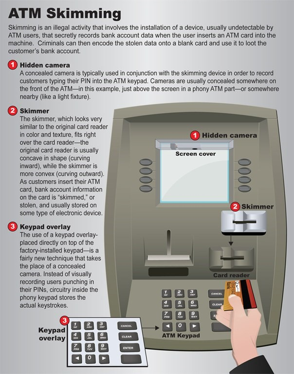 card skimmer atm fbi