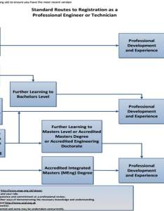 Standard routes to professional registration courtesy of the engineering council also rh advice manufacturing