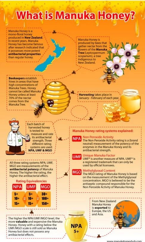manuka honey chart