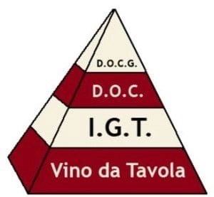 wine classifications in italy