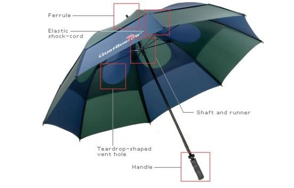 the inner workings of a Gustbuster umbrella