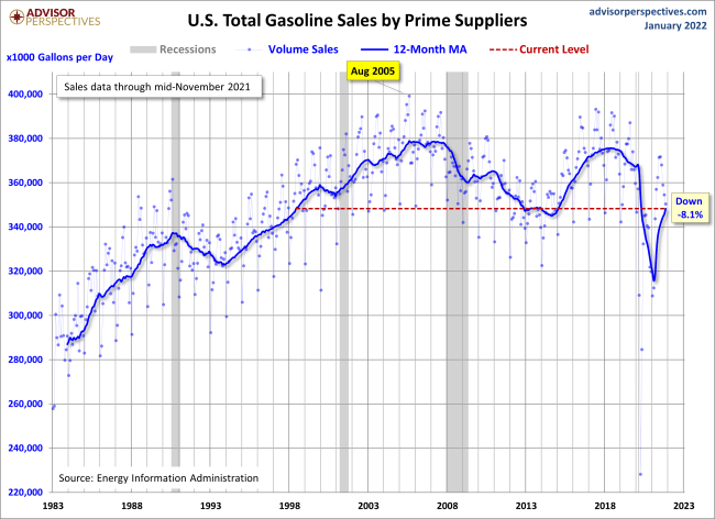 Gasoline Volume Sales