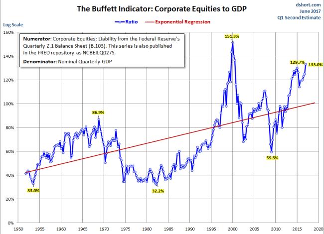 Buffett Indicator with Regression