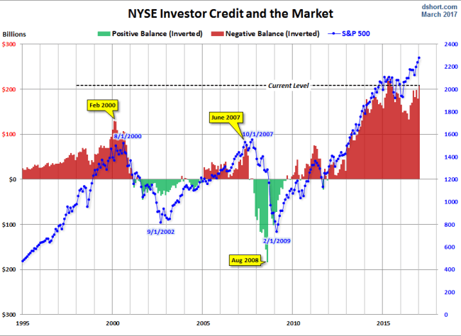 NYSE Investor Credit Inverted
