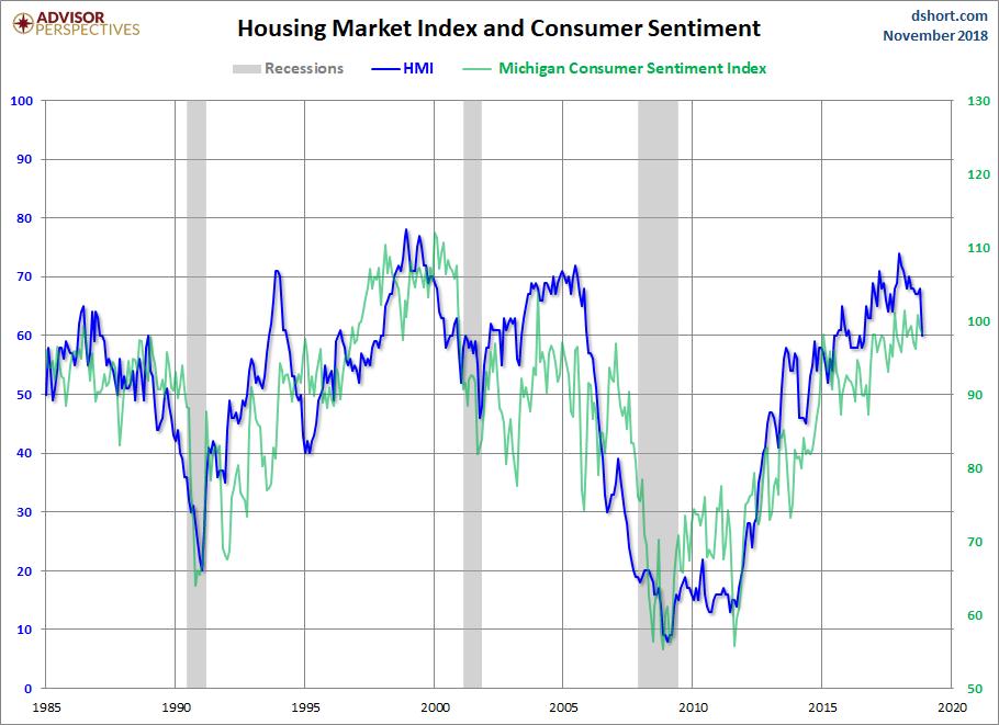 Nahb Housing Market Index Das Vertrauen Der Bauherren Sinkt Da