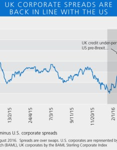Investment grade credit benchmarks chart also uk corporate bonds tailwinds from the boe pimco commentaries rh advisorperspectives