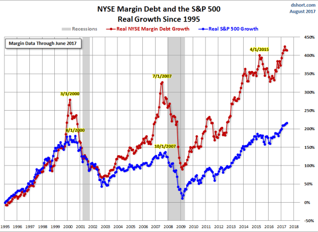 Margin Debt Growth