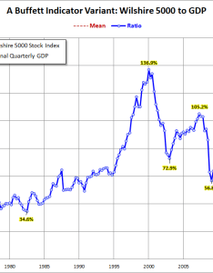 Wilshire version also market cap to gdp an updated look at the buffett valuation rh advisorperspectives