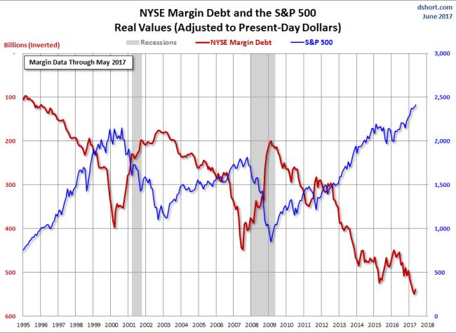 Margin Debt Inverted
