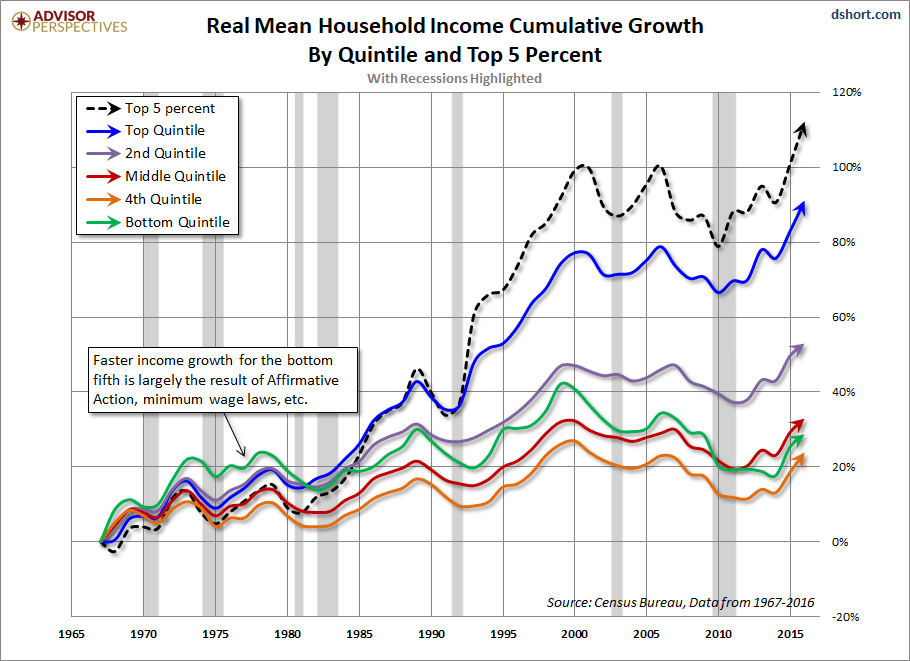 Real Income Growth