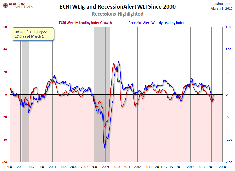 ECRI Weekly Leading Index Update: All Measures Up Again