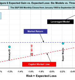 the levered cycle id beats the s p 500 expected gain by 68 with only 85 of the risk hence both capm claims are untrue  [ 1344 x 722 Pixel ]