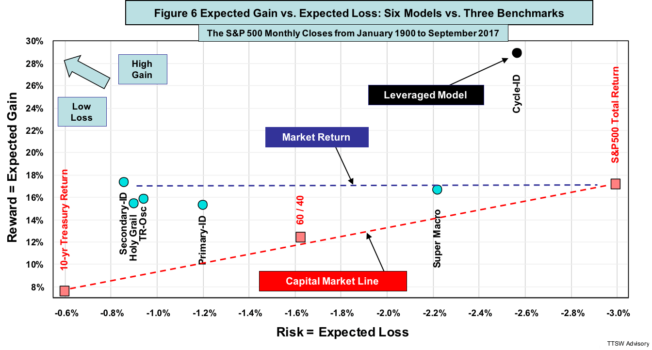 hight resolution of the levered cycle id beats the s p 500 expected gain by 68 with only 85 of the risk hence both capm claims are untrue