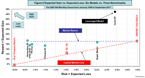 small resolution of the levered cycle id beats the s p 500 expected gain by 68 with only 85 of the risk hence both capm claims are untrue
