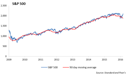 First Quarter 2016 Economic & Capital Market Summary