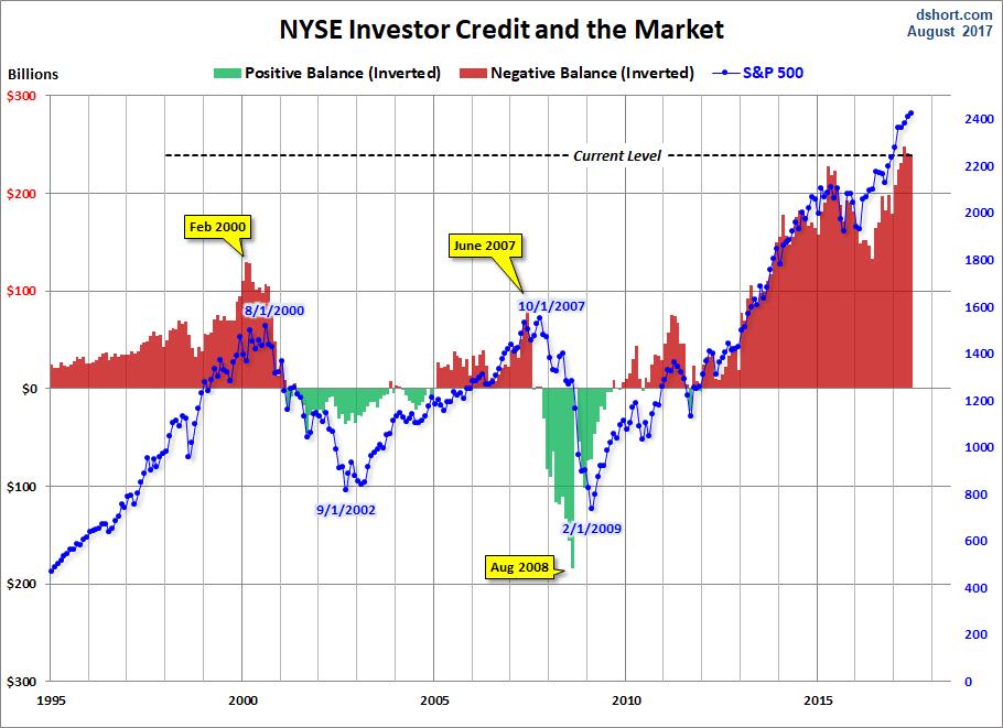 Image result for margin debt