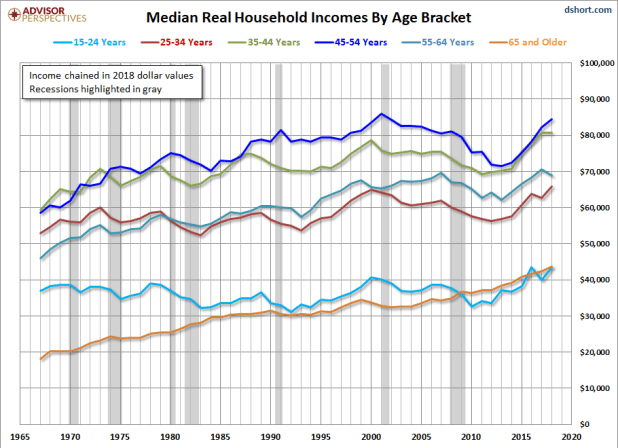 Median Real Income by Age Bracket