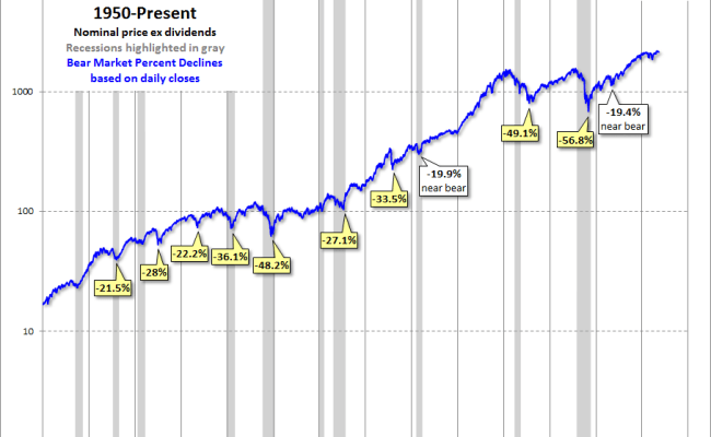Snapshots Of Market History The Bear Bottoming Process Dshort Advisor Perspectives