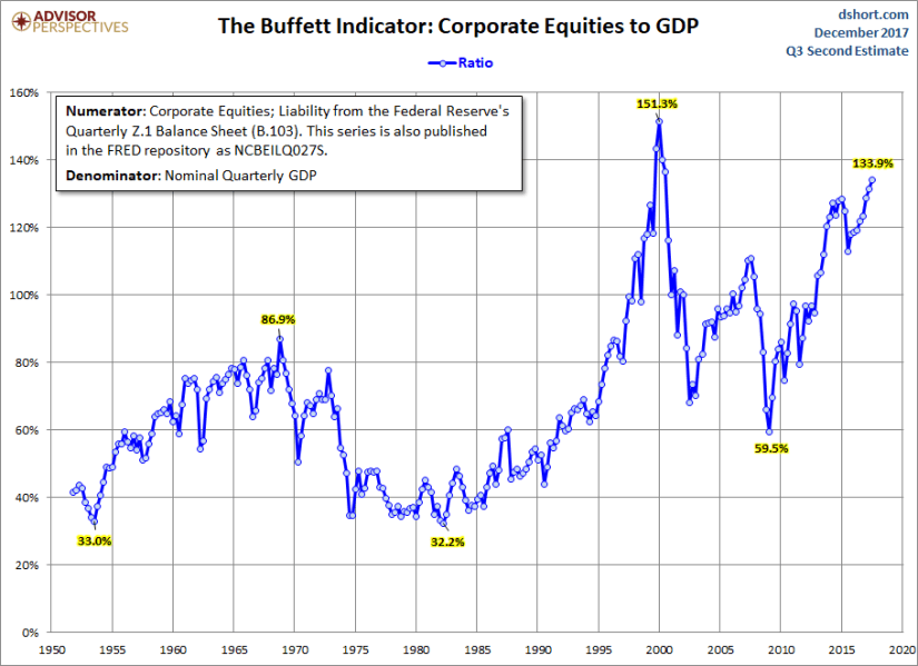What Is The Warren Buffett Indicator Vintage Value Investing