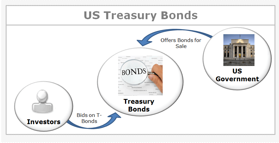 What are US Treasury Bonds? Process Flow Chart, Definition