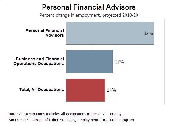 How Much Do Financial Advisors Make  AdvisoryHQ