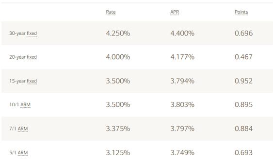 Bank of America Mortgage Reviews