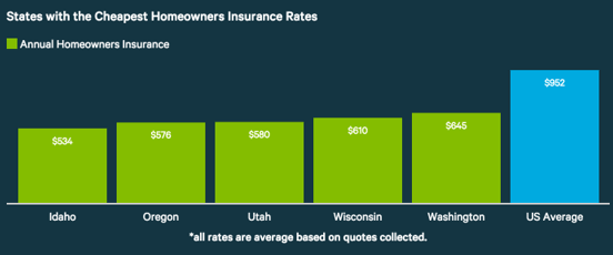 Average Home Insurance Cost Guide Cost Of Homeowners Insurance Average Cost Advisoryhq