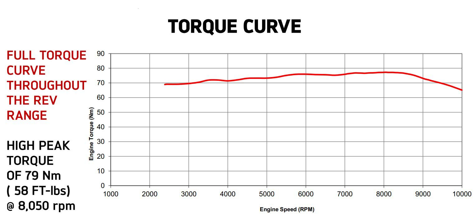 hight resolution of 2018 triumph tiger xca offroad adventure motorcycle torque curve
