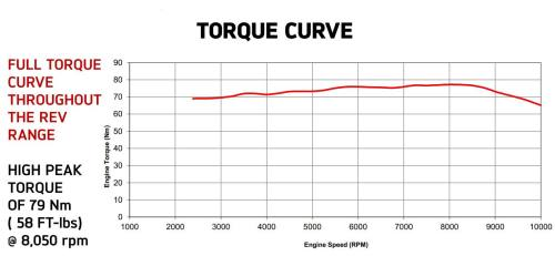 small resolution of 2018 triumph tiger xca offroad adventure motorcycle torque curve