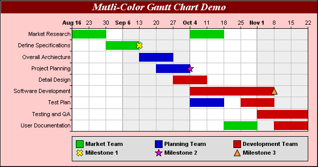 bubble diagram template for excel remote start stop wiring chartdirector chart gallery - gantt charts
