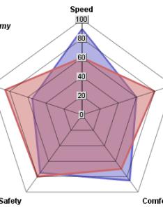 also radar chart rh cs middlebury