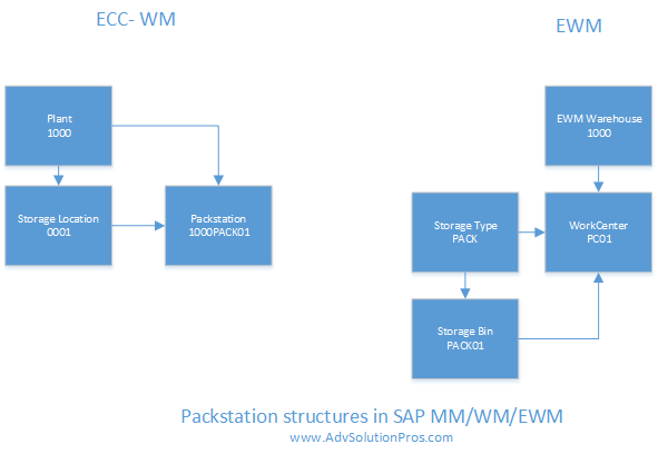 SAP Packstation structure